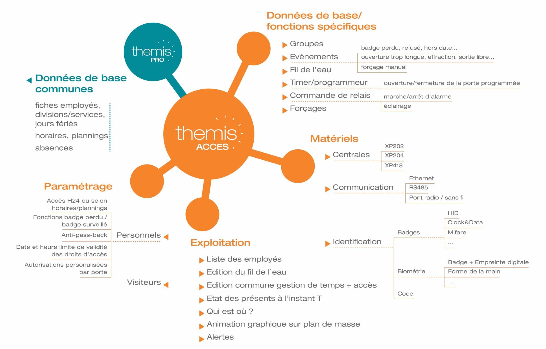 Themis Accès logiciel de gestion d'accès