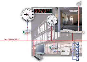 Dispositif pour horloges numériques et à aiguilles via Ethernet