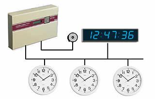 Système de distribution de l'heure