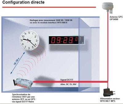 Configuration d'horloge radio synchronisée