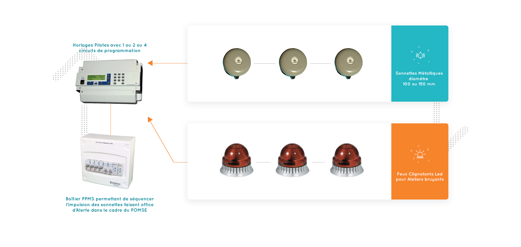 Schéma installation POMSE Basic