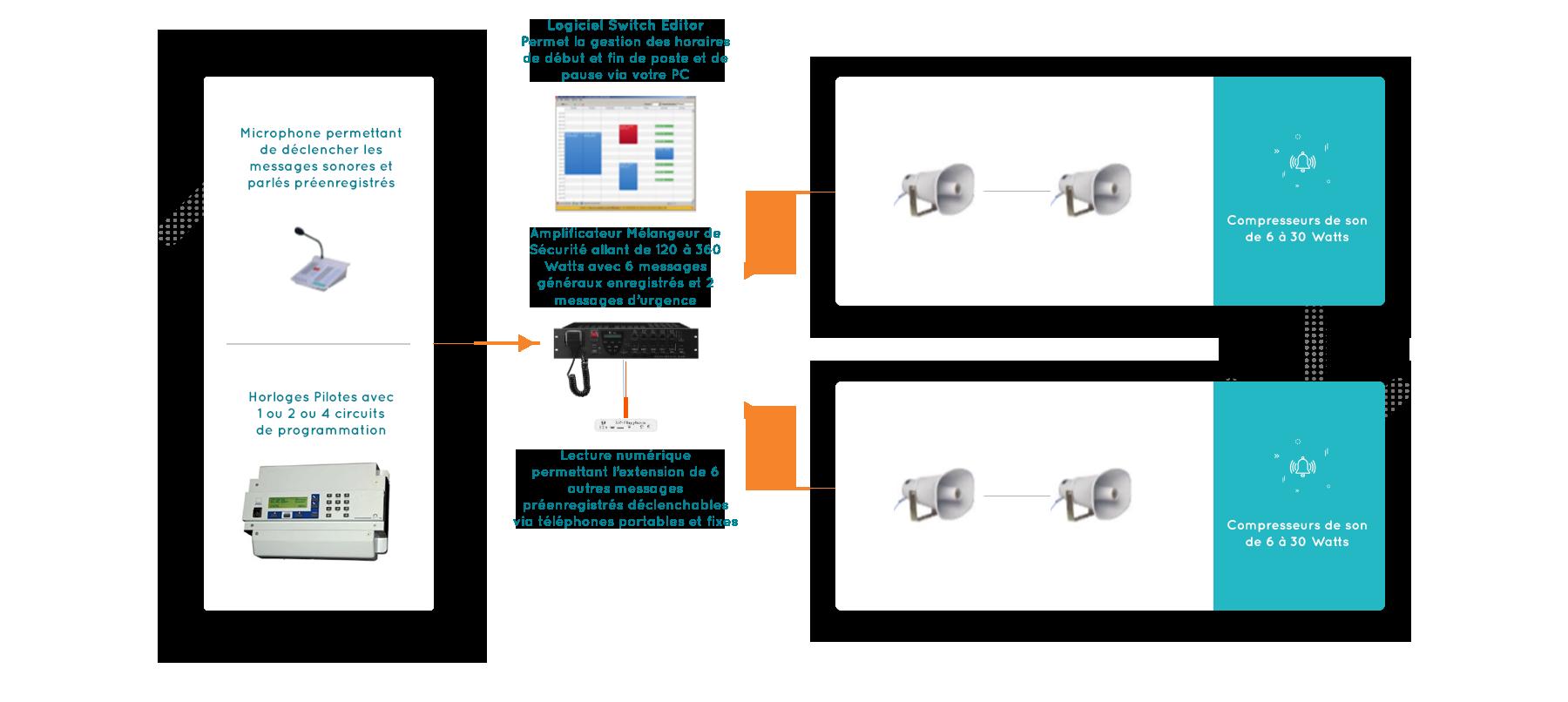 Schéma installation POMSE Gamme Secur