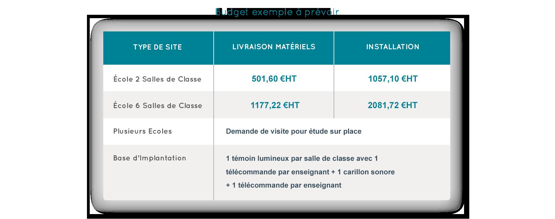 tableau budget prévisionnel PPMS Basic