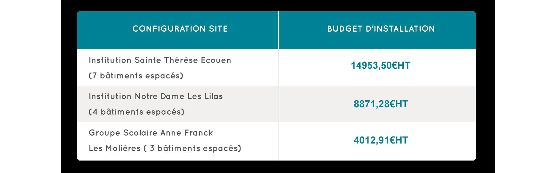 tableau budget prévisionnel PPMS Mixte