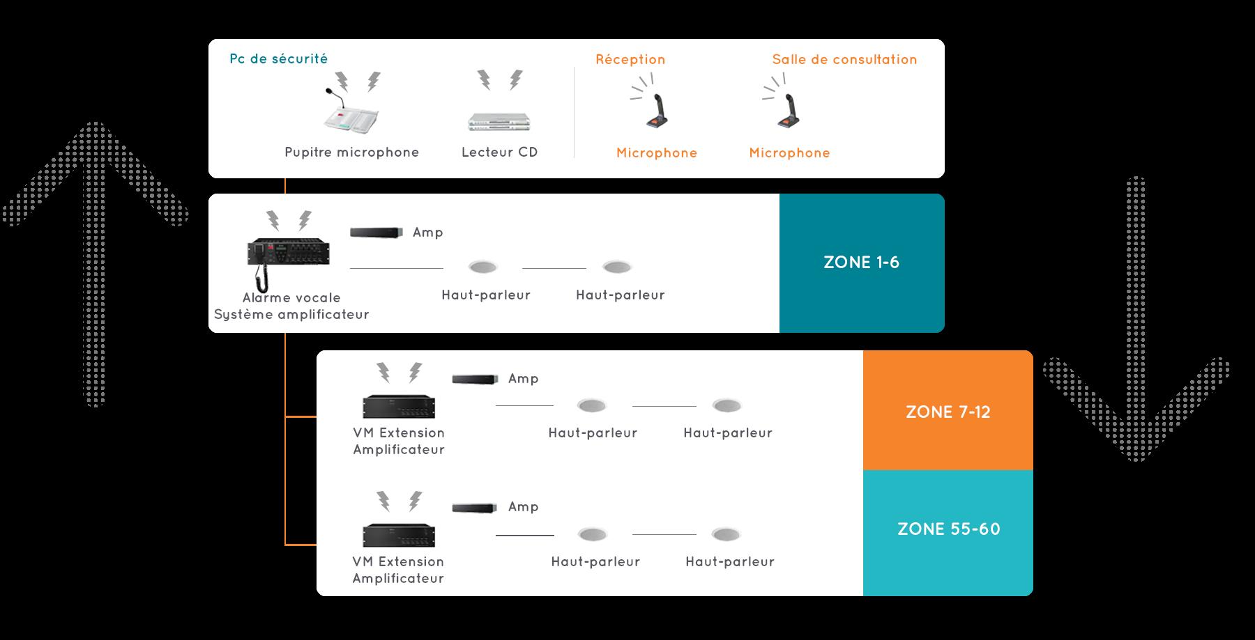Schéma installation système alarme 60 zones