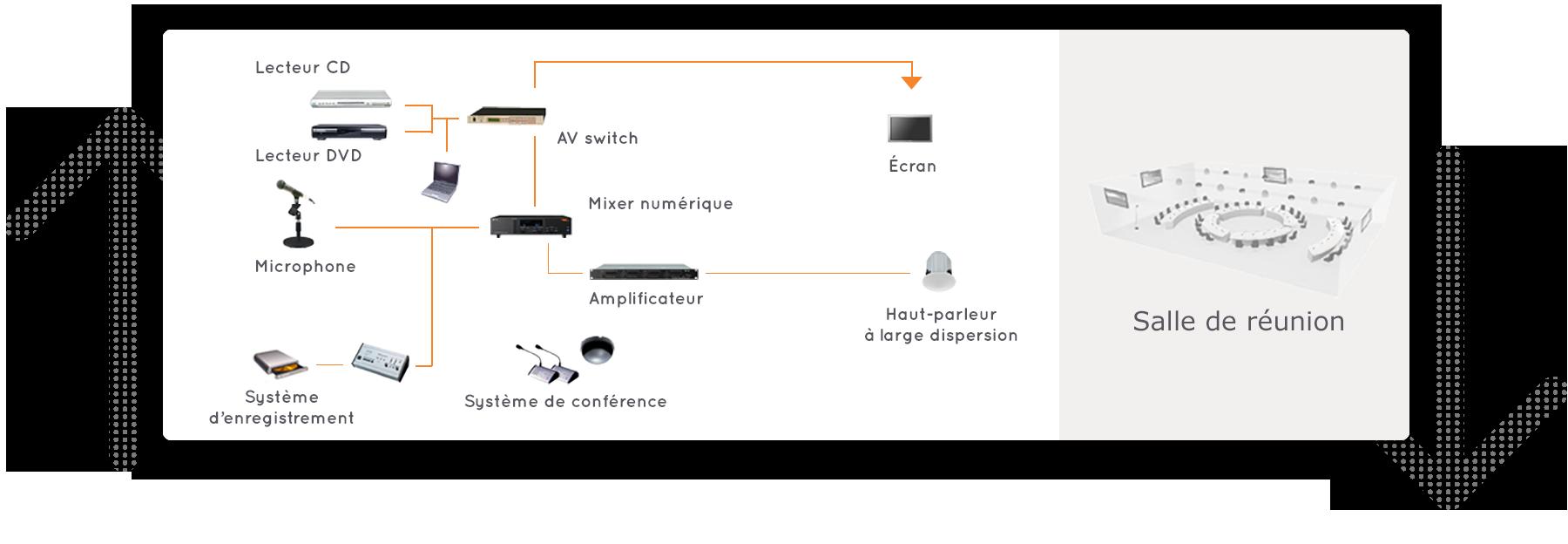 schéma Vidéo-conférence établissements salle de réunion